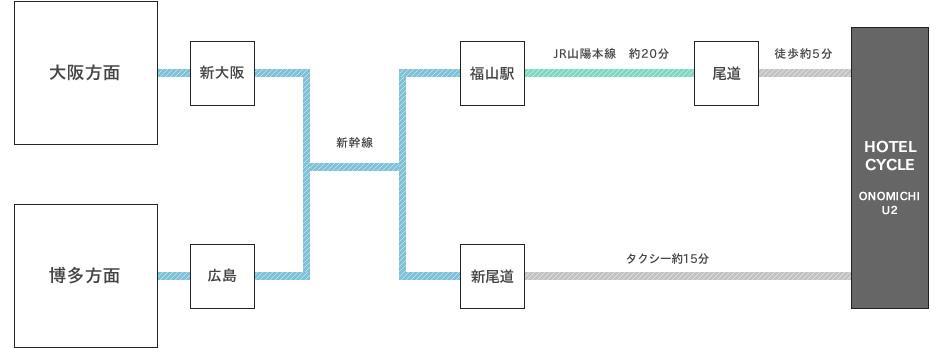 大阪、博多より新幹線でお越し