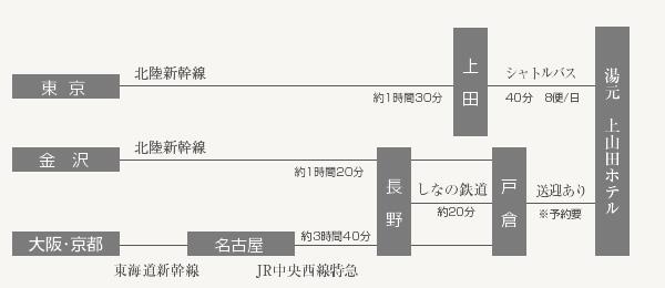 東京・大阪・名古屋・金沢からの電車でのアクセス