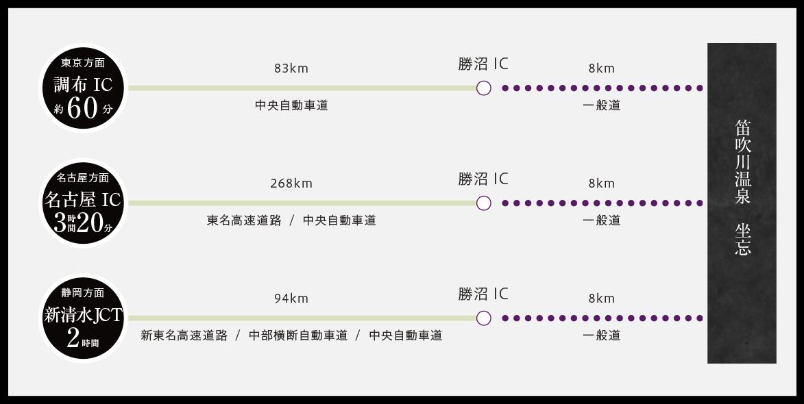 お車でお越しの場合東京(調布IC)→勝沼IC 約60分、名古屋IC→勝沼IC 約3時間20分