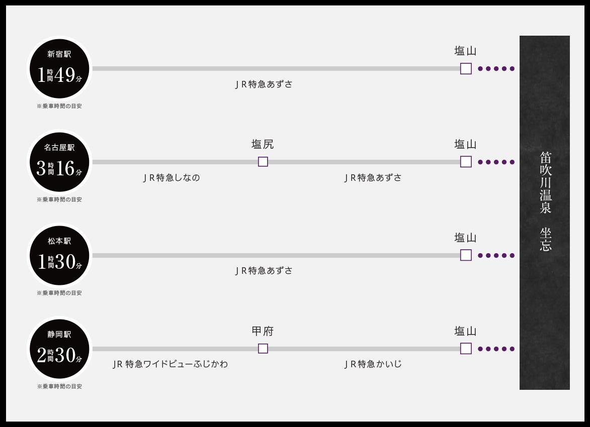 新宿から特急あずさで約90分、JR塩山駅から車で約10分、名古屋駅(新横浜経由)から約2時間45分、名古屋駅から特急しなの(塩尻経由)特急あずさで約3時間16分、松本駅から特急あずさで約1時間30分、JR塩山駅から車で約10分(駅から無料送迎あり:要予約)